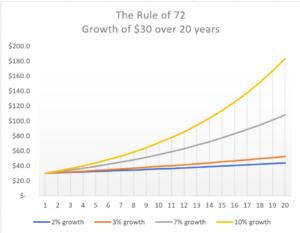 20-year growth
