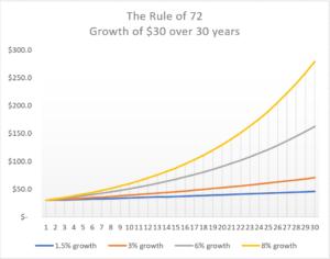 30-year growth