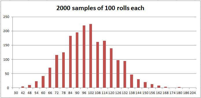 2000 dice rolls