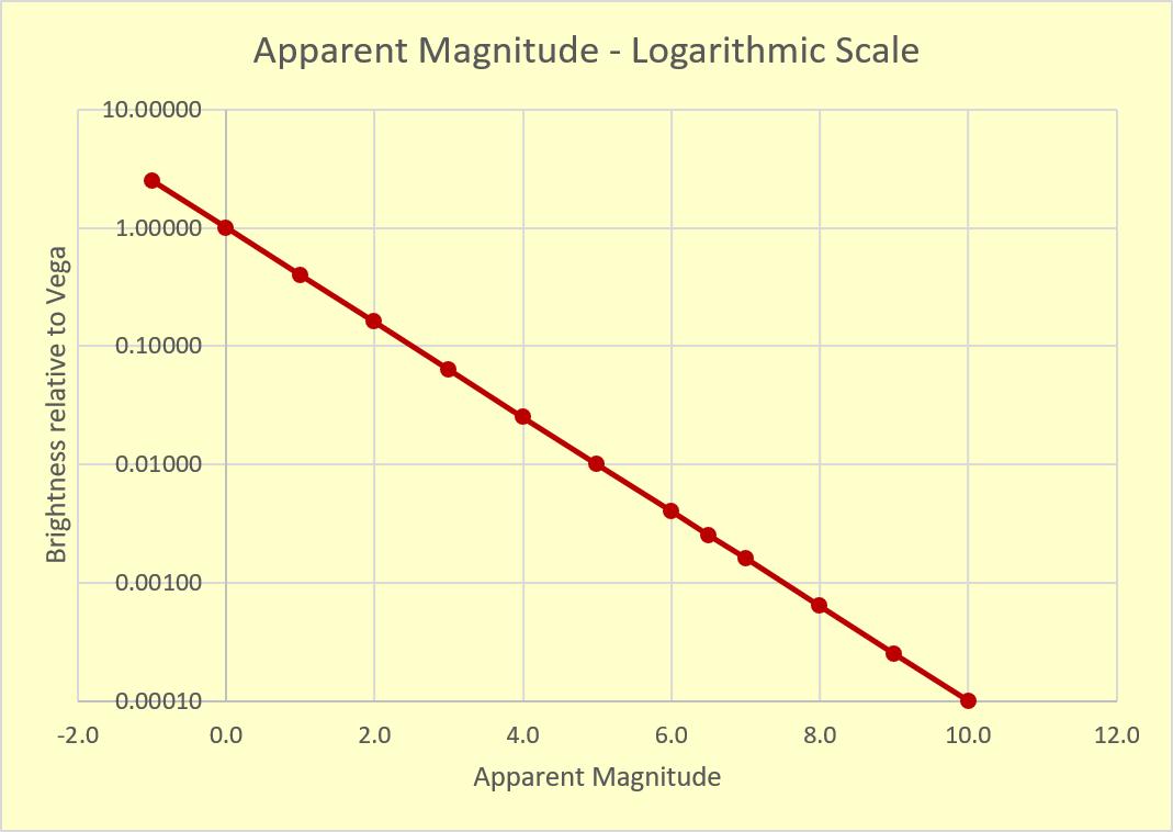 Apparent Magnitude Log Scale