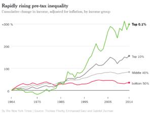 Income gains