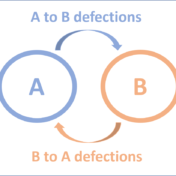 Markov Defections