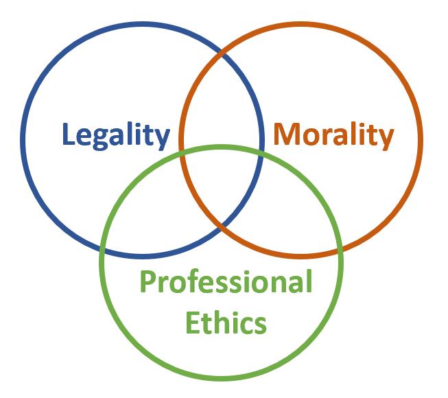 Legality Morality & Professional Ethics