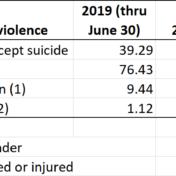 Per-day gun violence