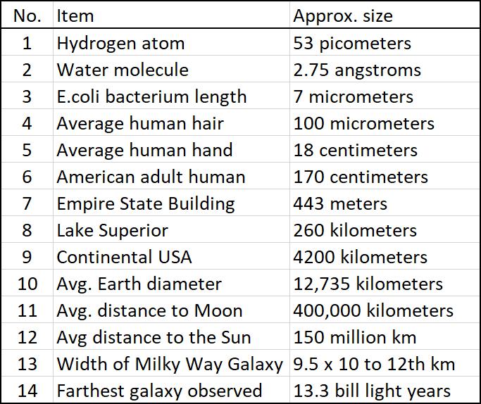 Orders of magnitude legend
