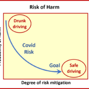 Covid risk of harm