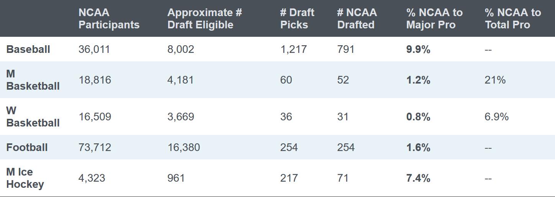 NCAA athletes turning pro