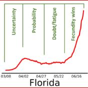 June Florida Coronavirus