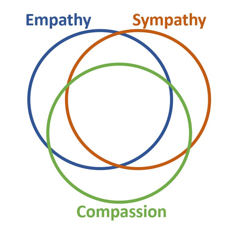 Empathy-Sympathy-Compassion