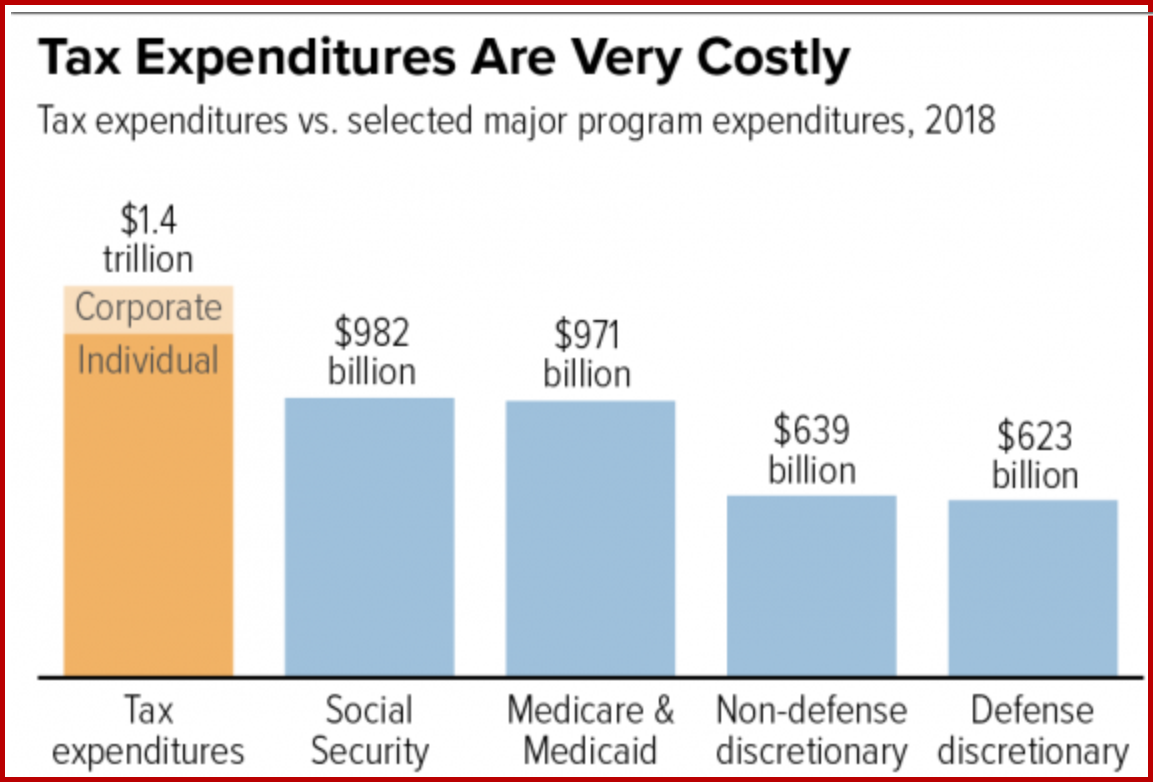 Tax expenditures 2018