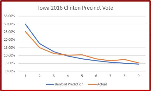 Benford's Law - Clinton 2016