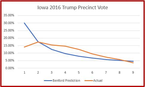 Benford Trump Iowa results