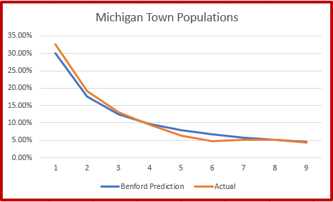 Benford's Law - Michigan Towns