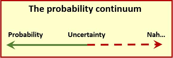Probability continuum