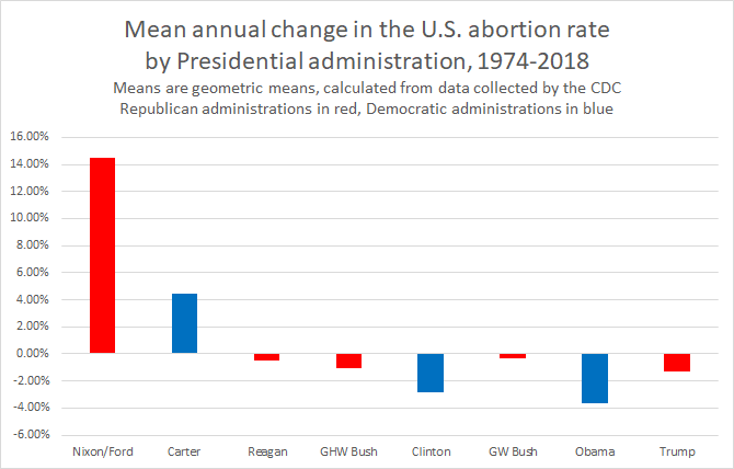 abortion-rate-1974-2018