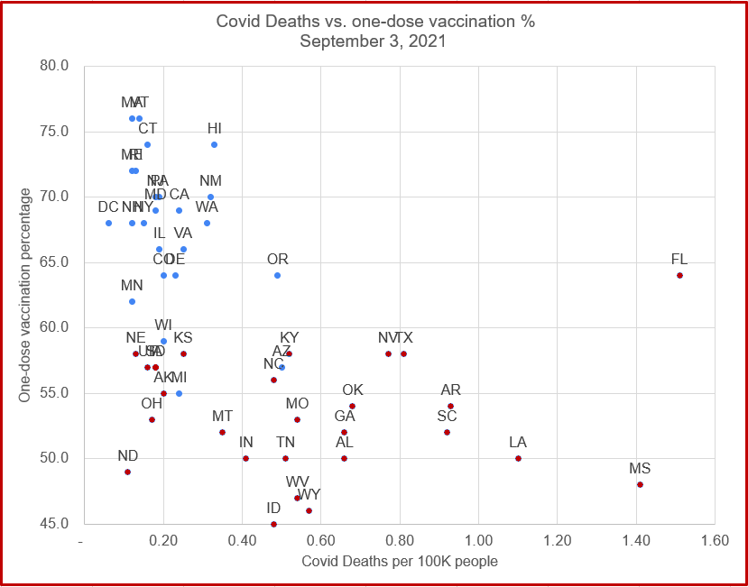 Covid Deaths vs Vaccinations